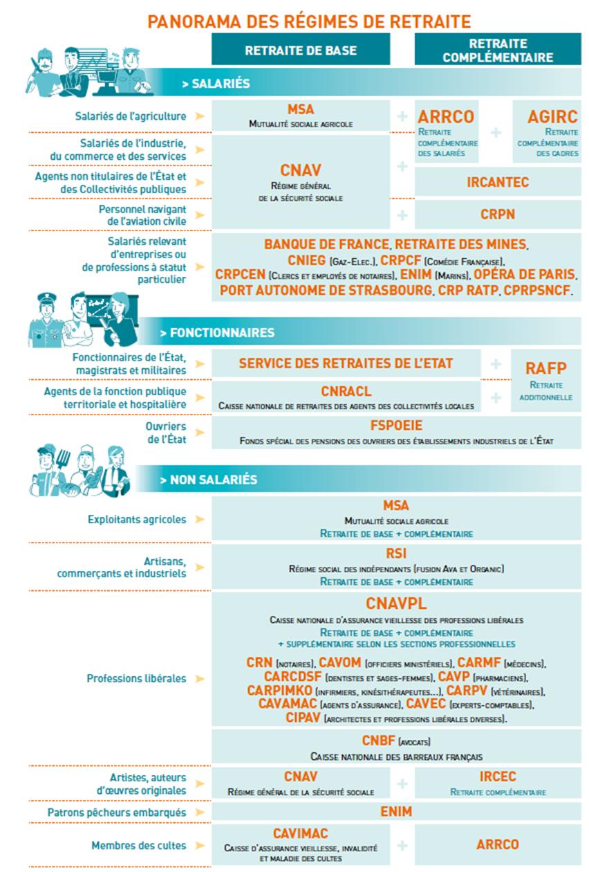 Retraite Une Campagne D Information A Destination Des Jeunes
