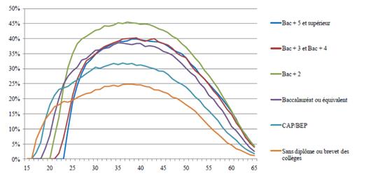 Figure 1 : Taux annuel d'accès à la formation continue par âge et niveau de diplôme