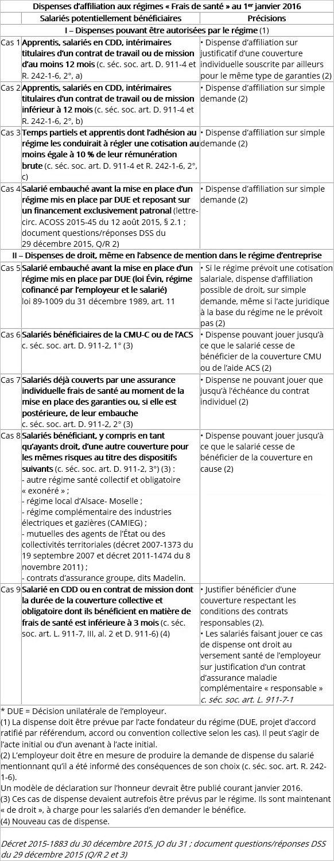 Dispenses d'affiliation 2016 à une complémentaire santé