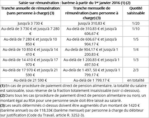 Saisie sur rémunération - Barème 2016