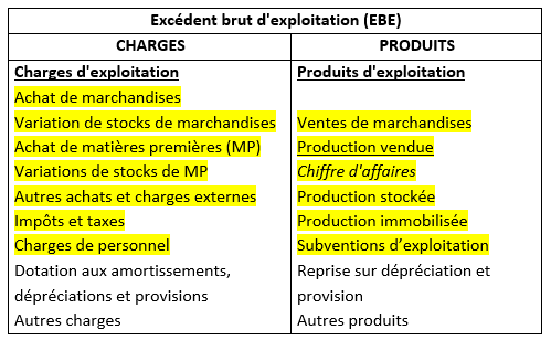 Charges De Personnel Et Indicateurs De Rentabilite Les Experts Rh