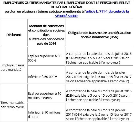 Calendrier de transmission de la DSN pour le régime général