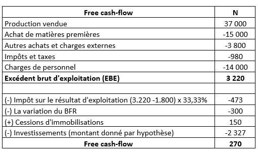 Tresorerie Caf Cash Flow Pour Mieux Comprendre Ces Concepts Les