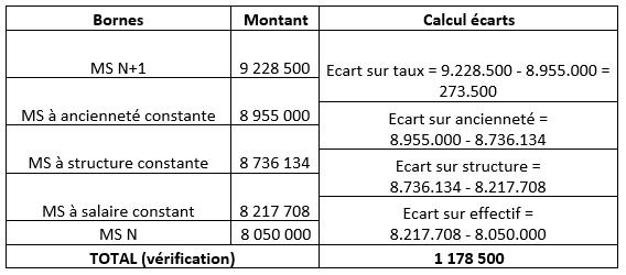 Les Variations De La Masse Salariale Et Leffet Gvt Les