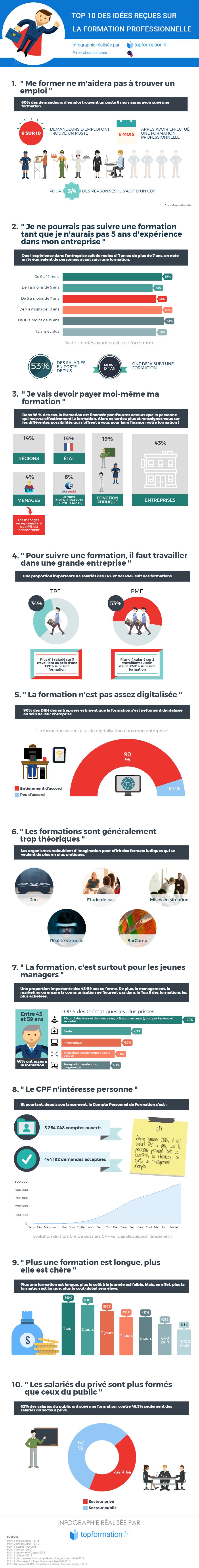 Infographie 10 idées reçues sur la formation professionnelle