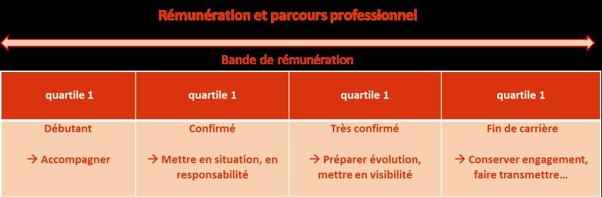 assurer la cohérence entre rémunération et parcours professionnel