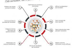 Entretien de recrutement : côté recruteur, les 10 points clés pour réussir !
