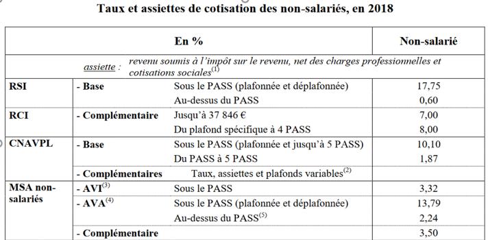 Taux et assiettes de cotisation des non-salariés, en 2018