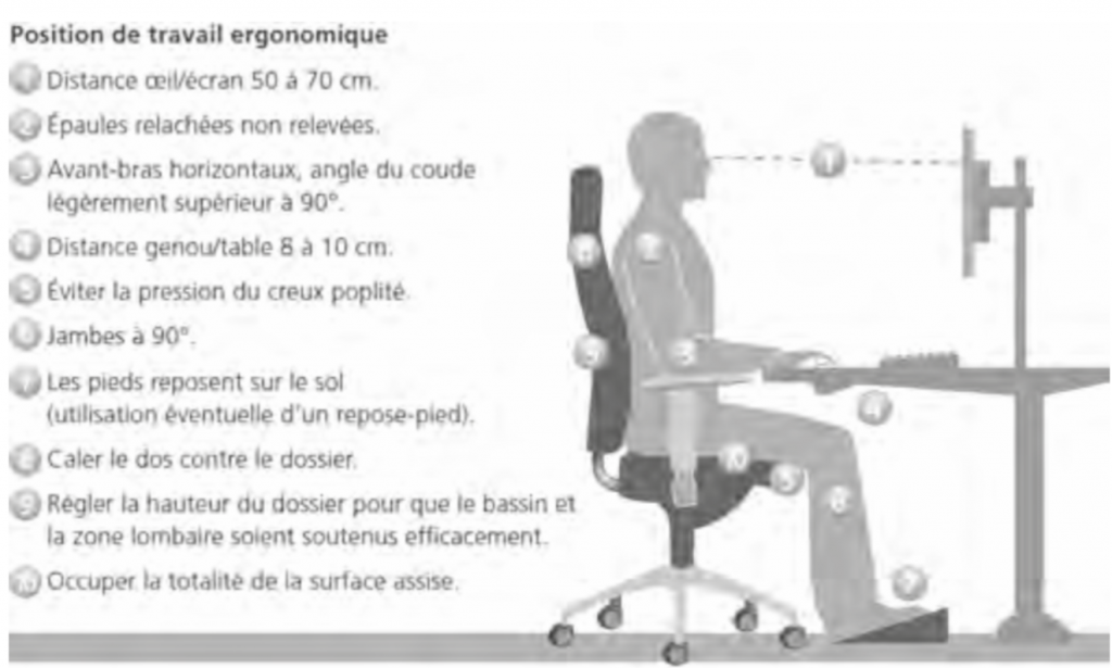 Position de travail ergonomique