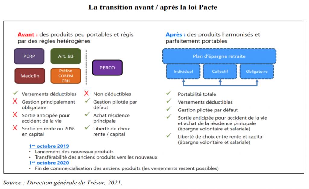 Transition avant / après loi Pacte